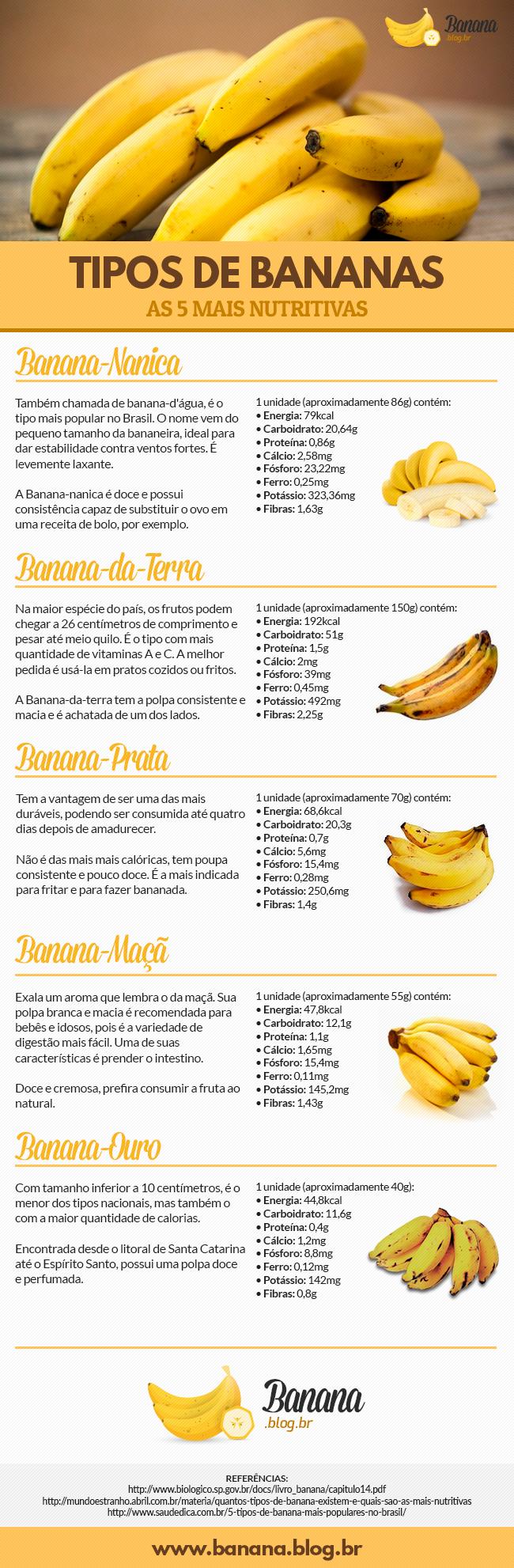 Inforgráfico com os 5 tipos de Bananas mais nutritivas: Banana Prata, Banana Maçã, Banana Ouro e a Banana da Terra. Veja também suas calorias e nutrientes